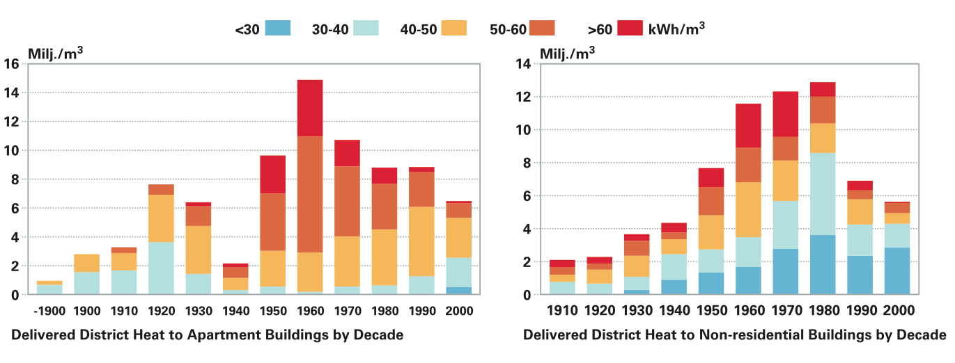 Delivered District Heat Energy by Decade of Construction - Helsinki