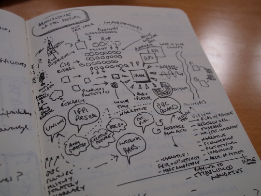 Notebook sketch of iPlayer 'architecture of the problem'.